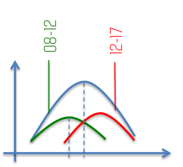 Big Data Location Based Normal Distribution Optimizedpng