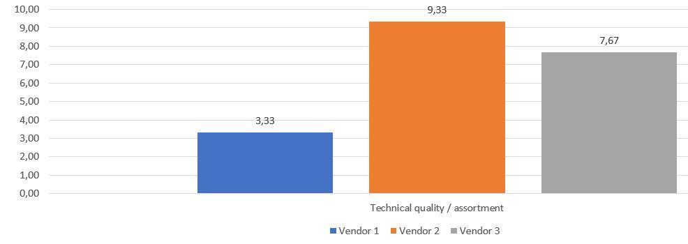 evaluation resultsJPG