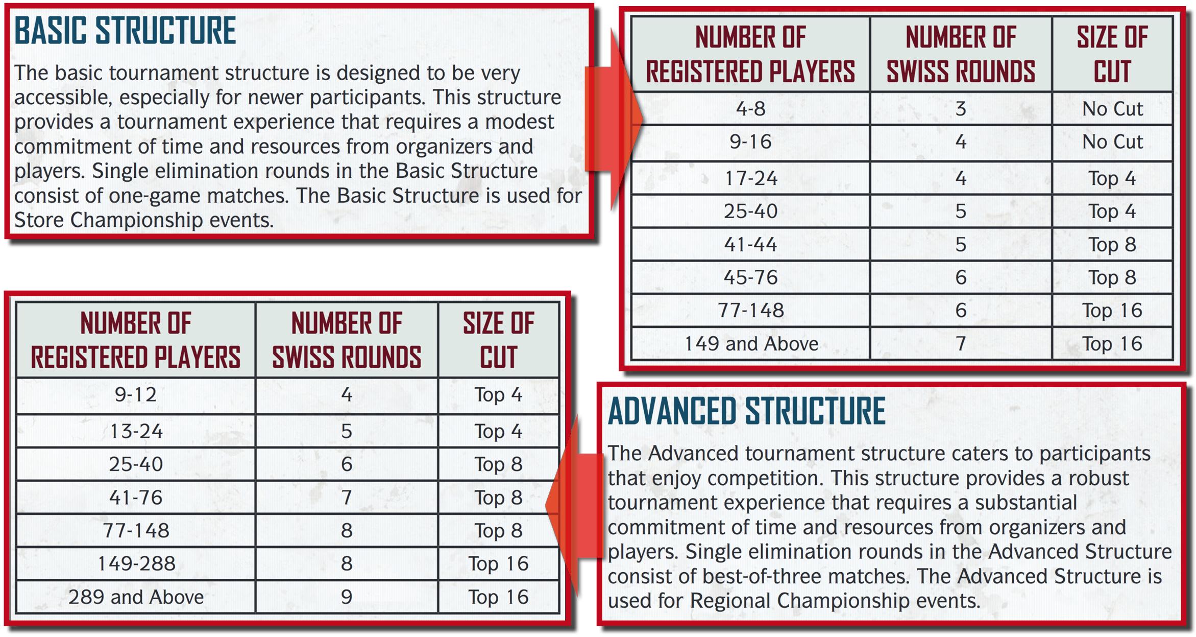 Tournament Structurejpg