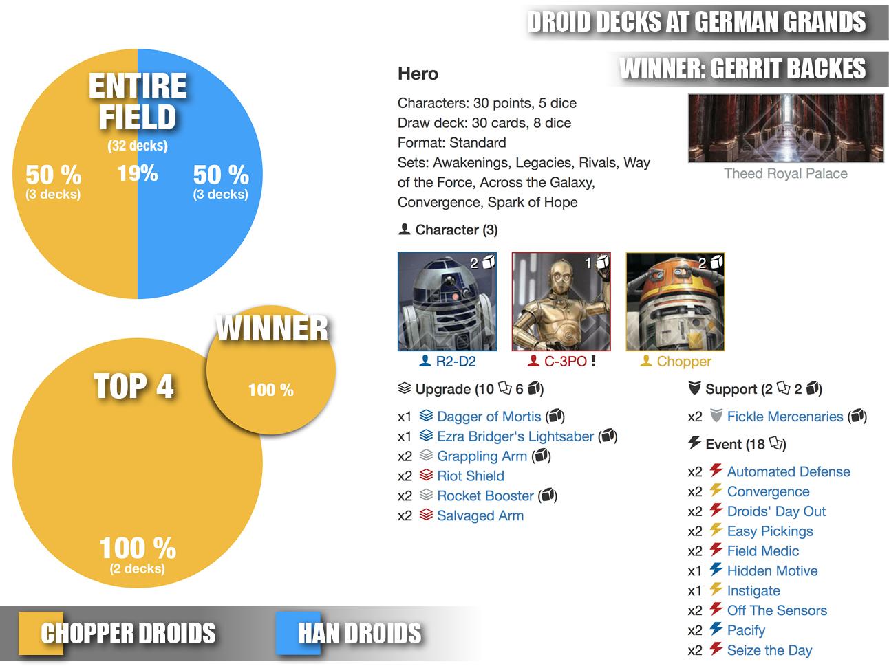 German nats deck distributionjpg