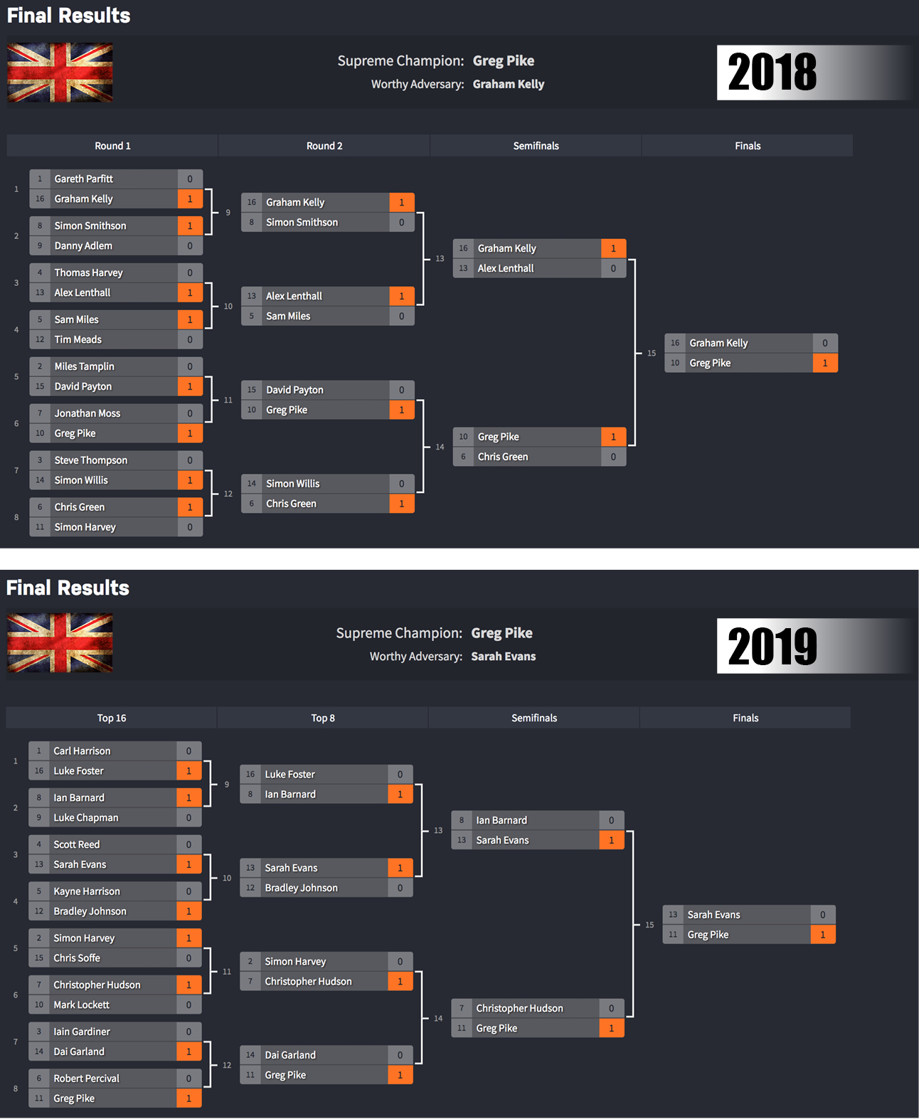 comparative results UK Destinyjpg